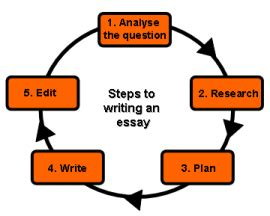 How to write a good essay esl school